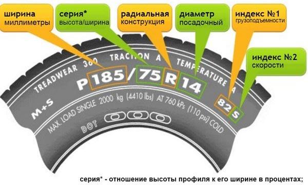Разбираем маркировочное обозначение автомобильных шин